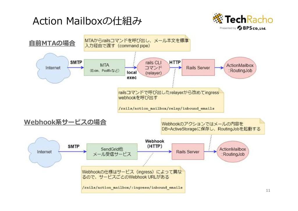 Action Mailboxの仕組み 11 Webhook系サービスの場合 自前MTAの場合