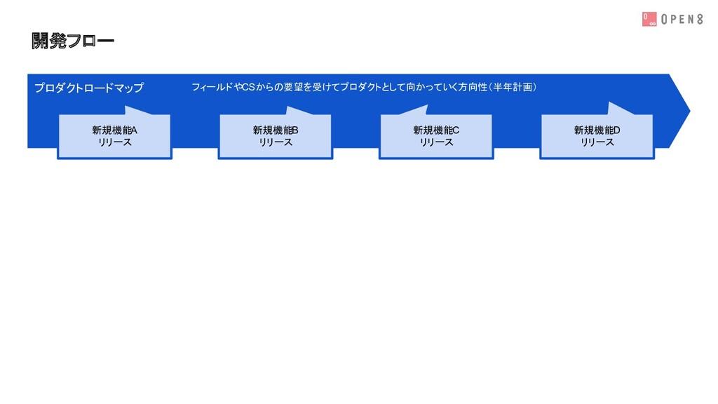 開発フロー プロダクトロードマップ 新規機能A リリース 新規機能B リリース 新規機能C リ...