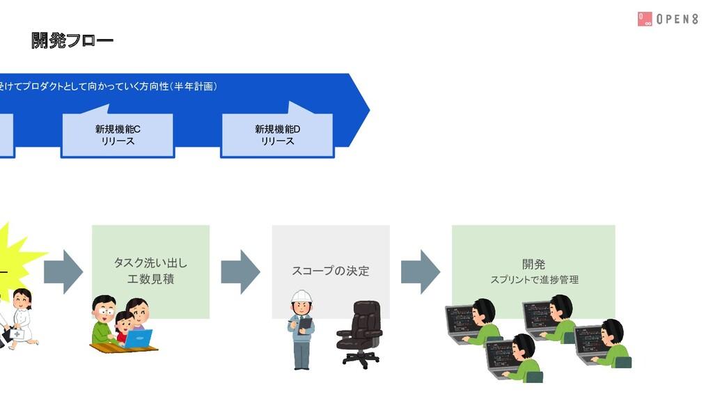 開発フロー 新規機能C リリース 新規機能D リリース 受けてプロダクトとして向かっていく方向...