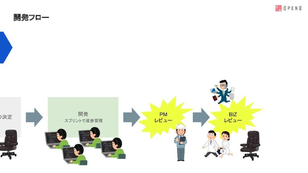 開発フロー の決定 開発 スプリントで進捗管理 PM レビュー BIZ レビュー