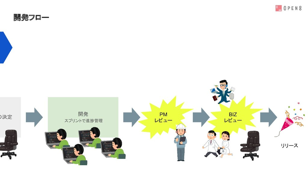 開発フロー の決定 開発 スプリントで進捗管理 PM レビュー BIZ レビュー リリース