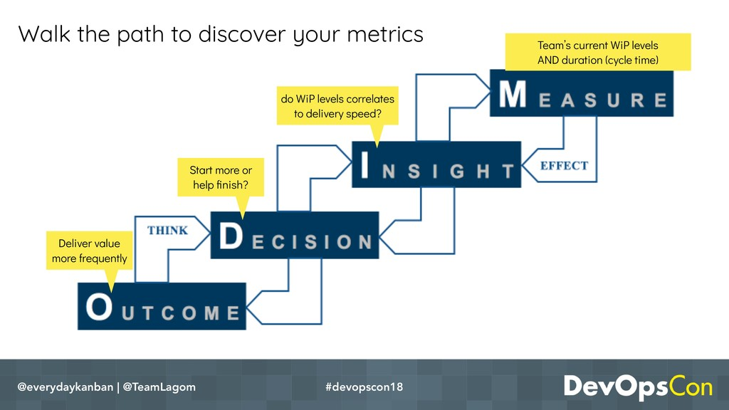 Walk the path to discover your metrics @everyda...