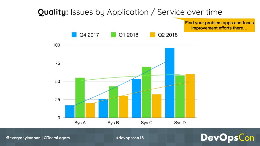 Quality: Issues by Application / Service over t...