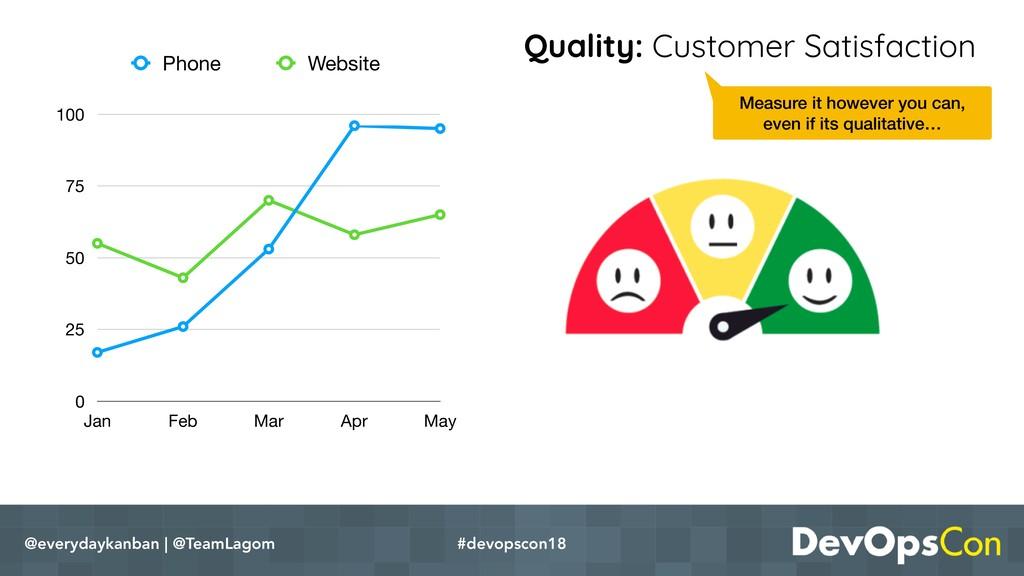 Quality: Customer Satisfaction @everydaykanban ...