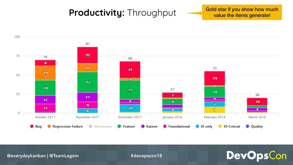 Productivity: Throughput @everydaykanban | @Tea...