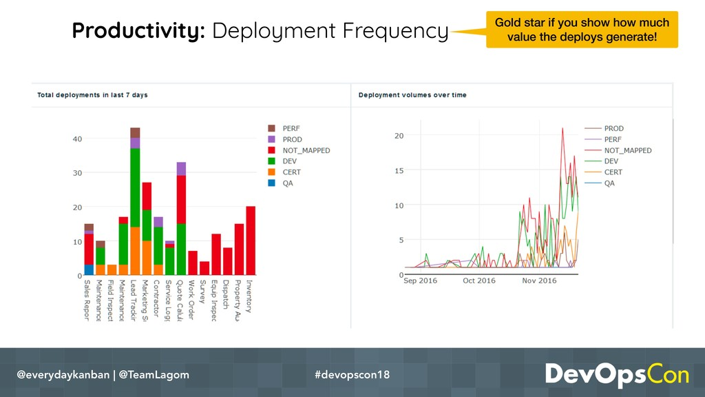 Productivity: Deployment Frequency @everydaykan...