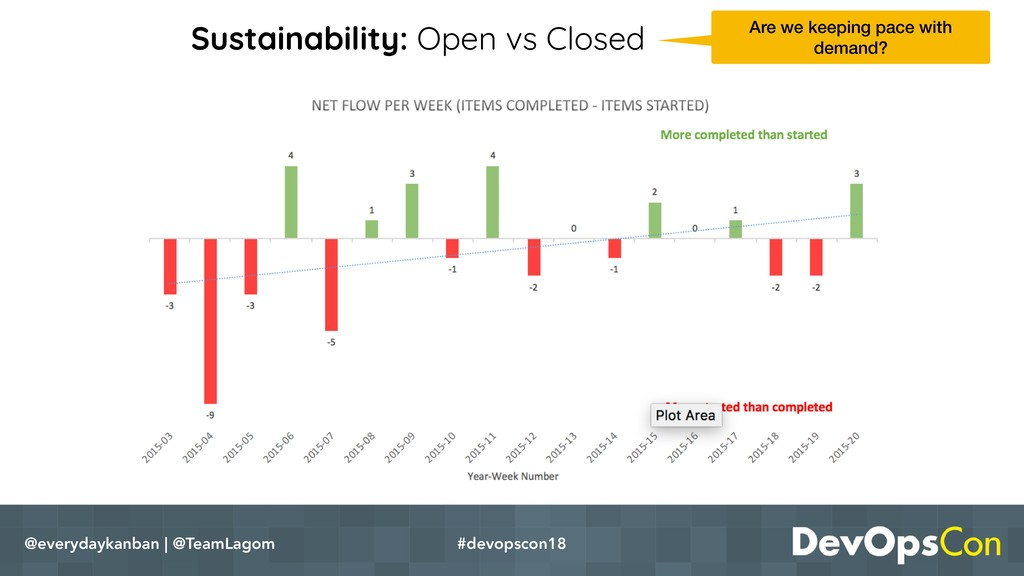 Sustainability: Open vs Closed @everydaykanban ...