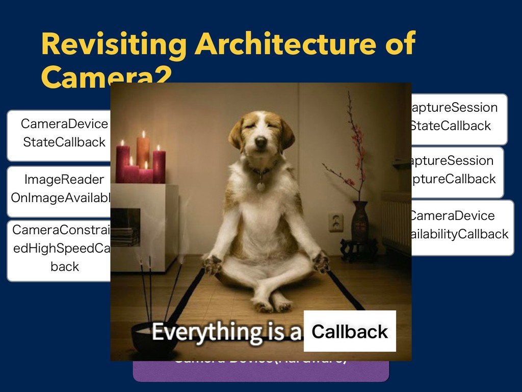 Revisiting Architecture of Camera2 $BNFSB%FWJD...