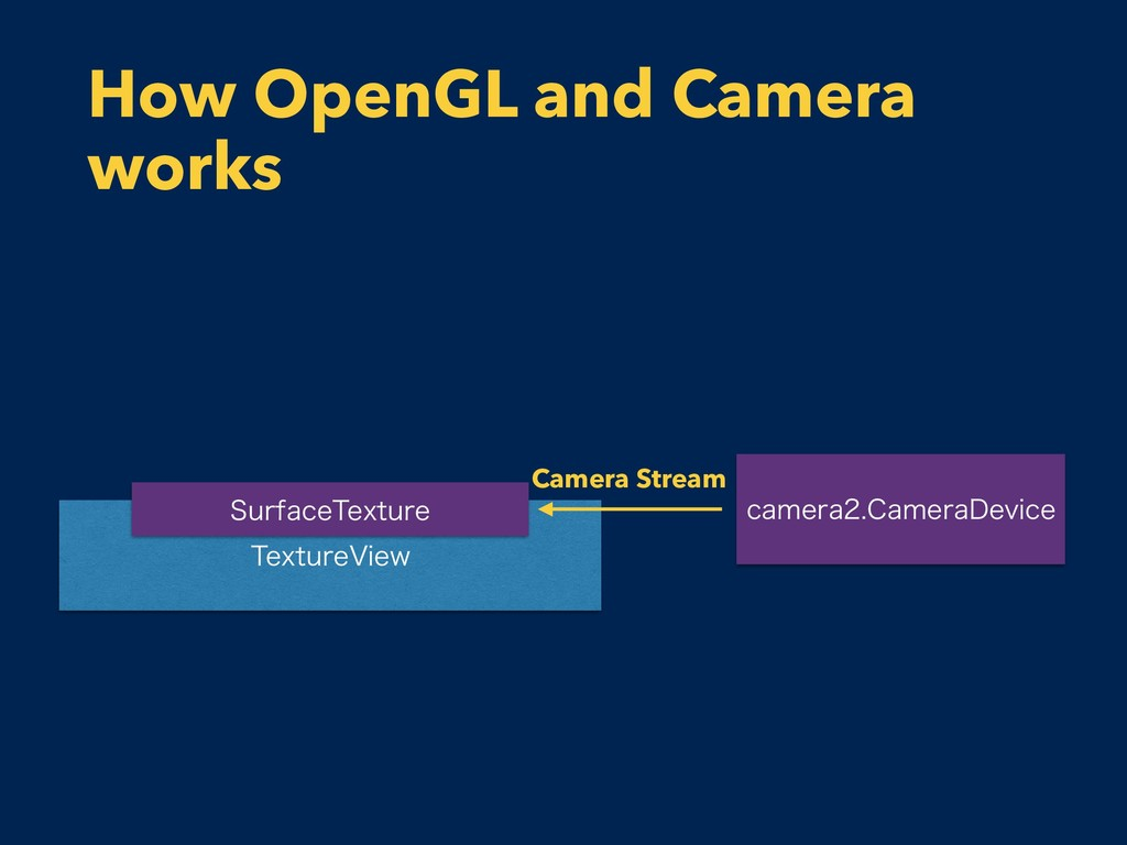 How OpenGL and Camera works 5FYUVSF7JFX 4VSGBDF...