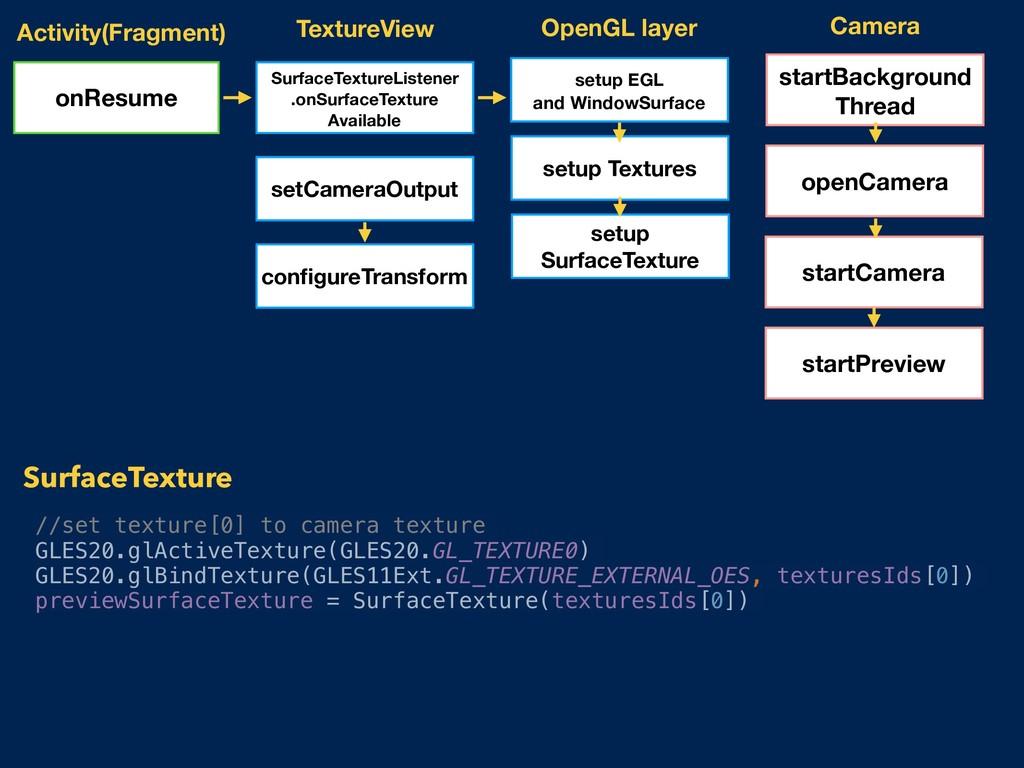 Activity(Fragment) SurfaceTextureListener .onSu...