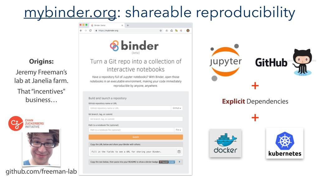 mybinder.org: shareable reproducibility github....