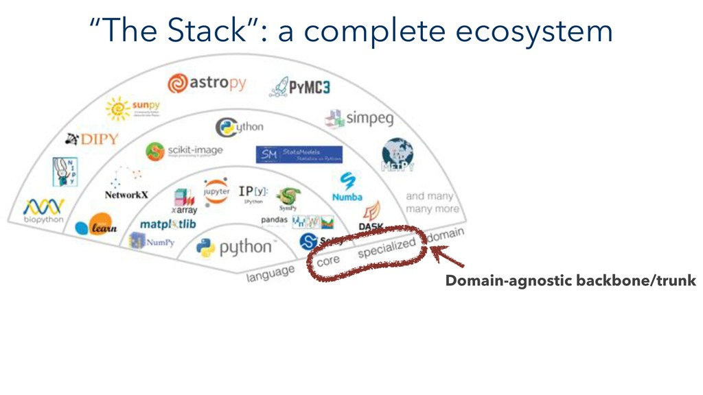 """The Stack"": a complete ecosystem Domain-agnost..."