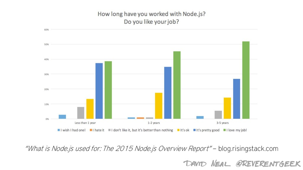 """""""What is Node.js used for: The 2015 Node.js Ove..."""