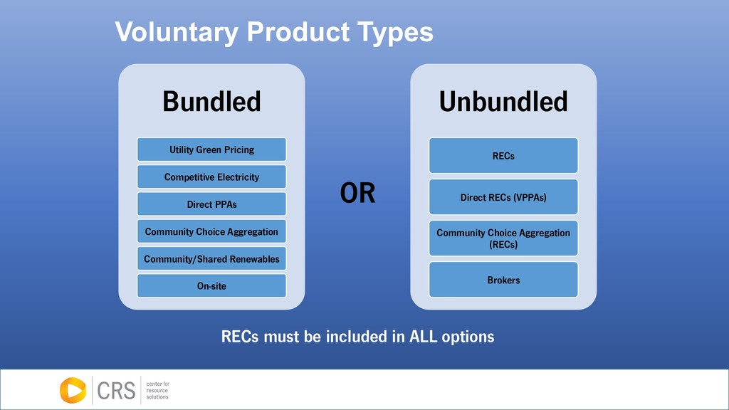 Voluntary Product Types Bundled Utility Green P...