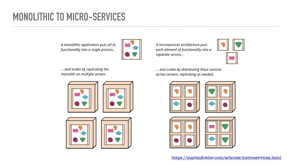 MONOLITHIC TO MICRO-SERVICES https://martinfowl...