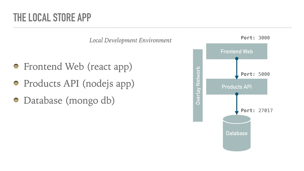 THE LOCAL STORE APP Frontend Web (react app) Pr...