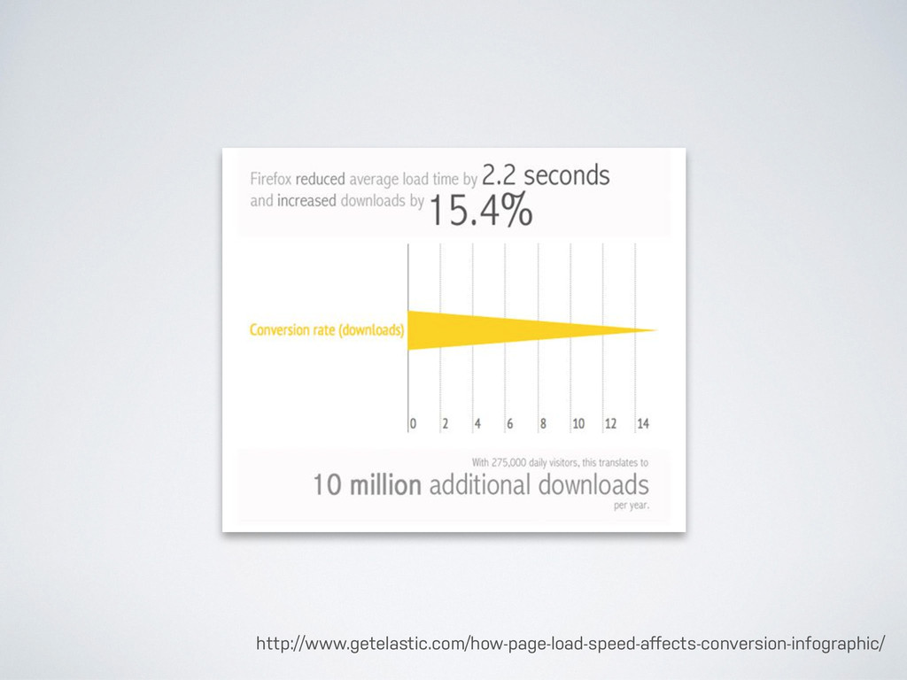 http://www.getelastic.com/how-page-load-speed-a...