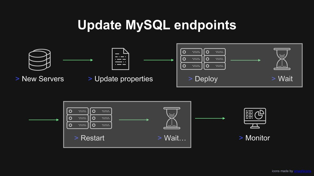Update MySQL endpoints icons made by smashicons...