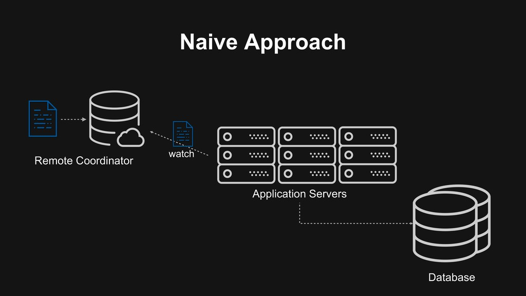 Naive Approach Application Servers Remote Coord...