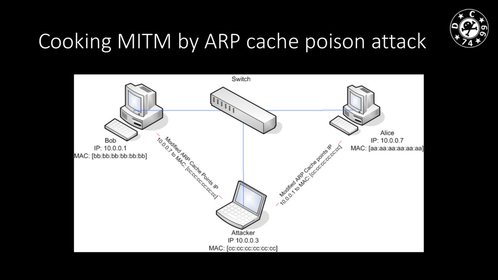 Cooking MITM by ARP cache poison attack