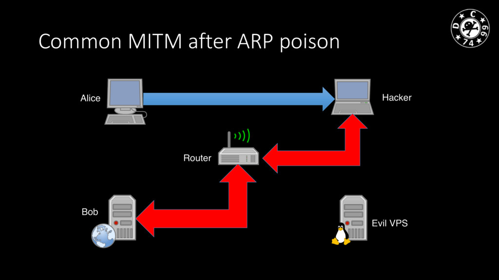 Common MITM after ARP poison