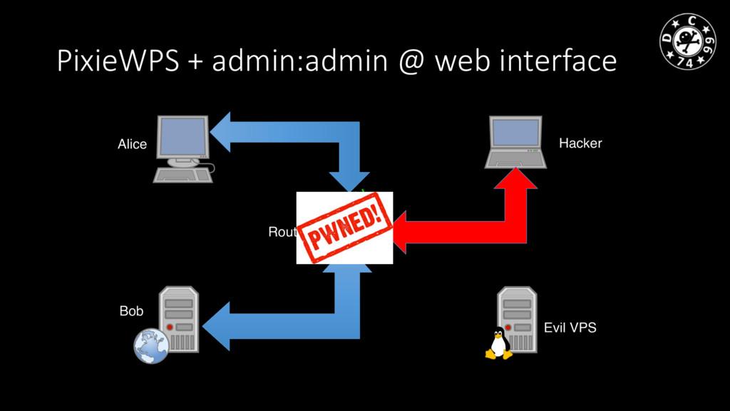 PixieWPS + admin:admin @ web interface