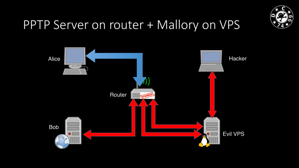 PPTP Server on router + Mallory on VPS