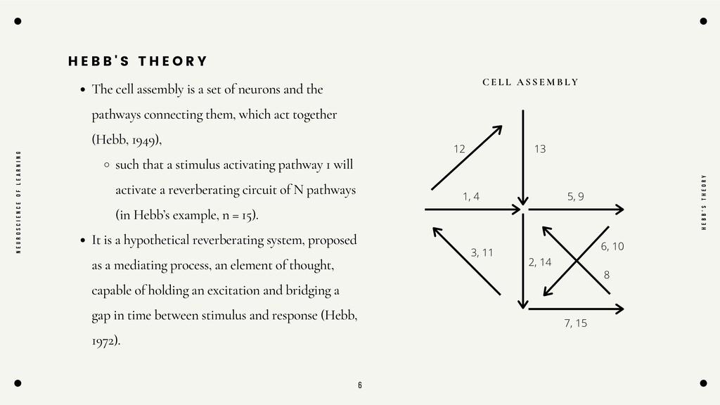 6 H E B B ' S T H E O R Y The cell assembly is ...