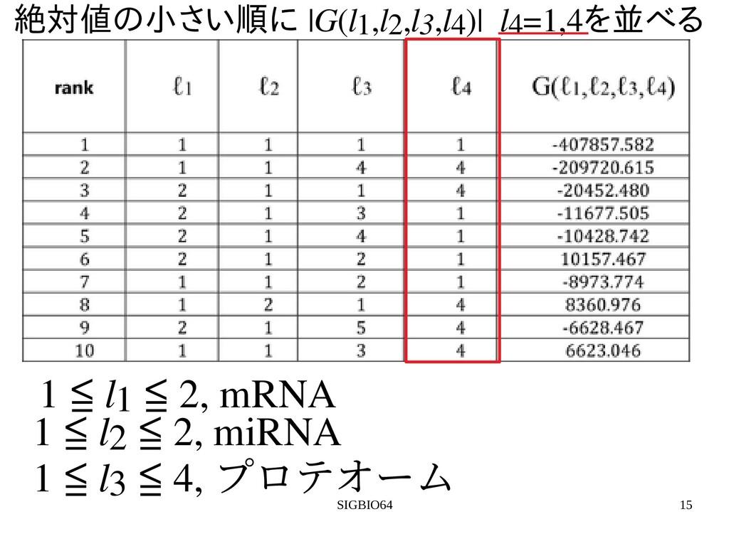 SIGBIO64 15 絶対値の統合解析小さい順に さい順に に |G(l1,l2,l3,l4...