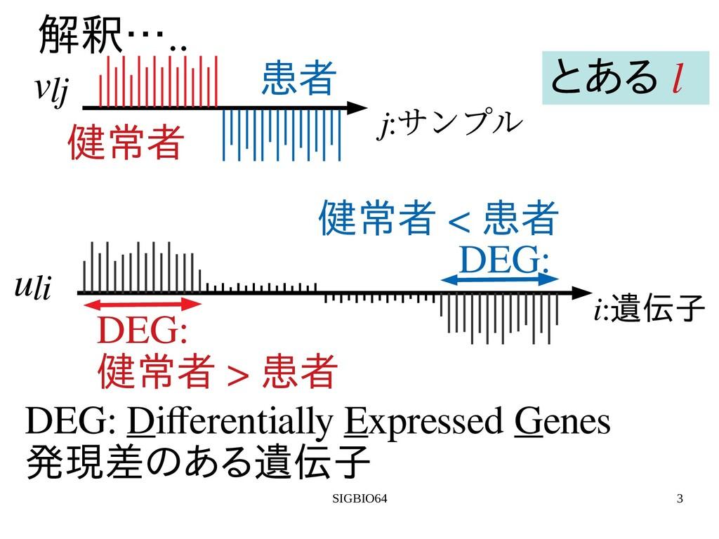 SIGBIO64 3 解を用いた教師無釈….. j:サンプル 健常者 患者 vlj i:遺伝子...