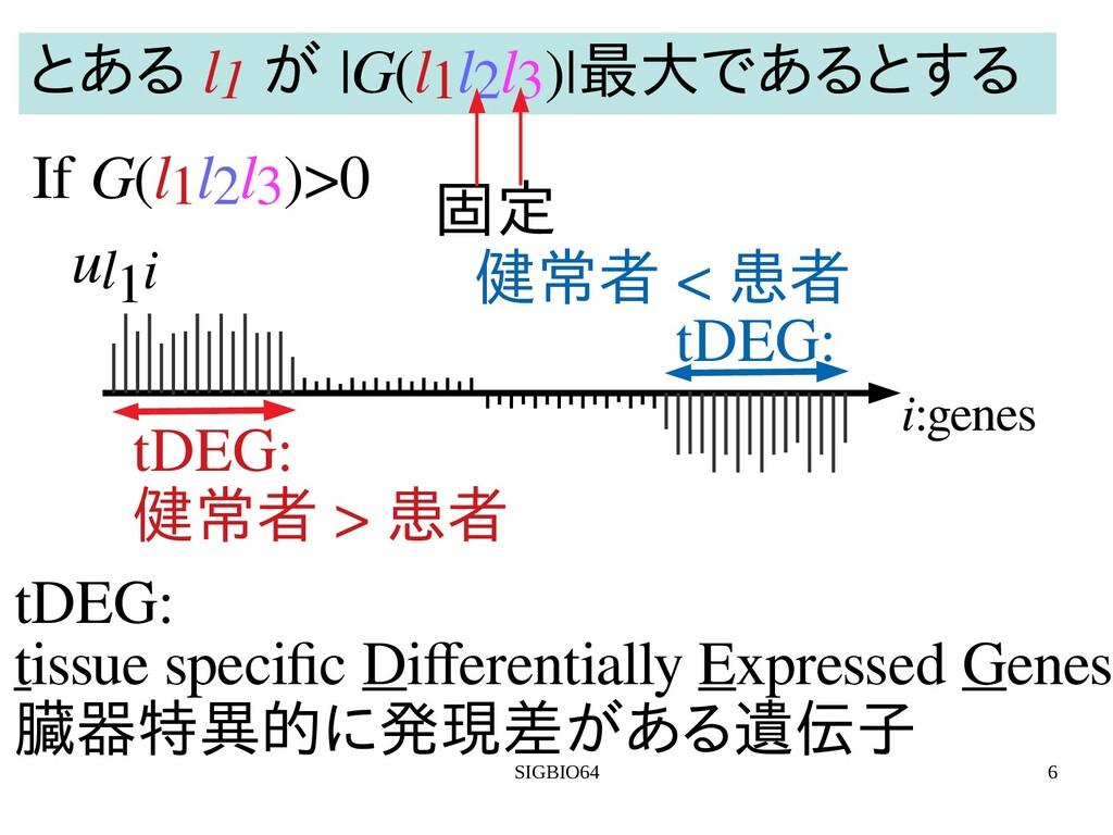 SIGBIO64 6 i:genes ul1i tDEG: tissue specific D...