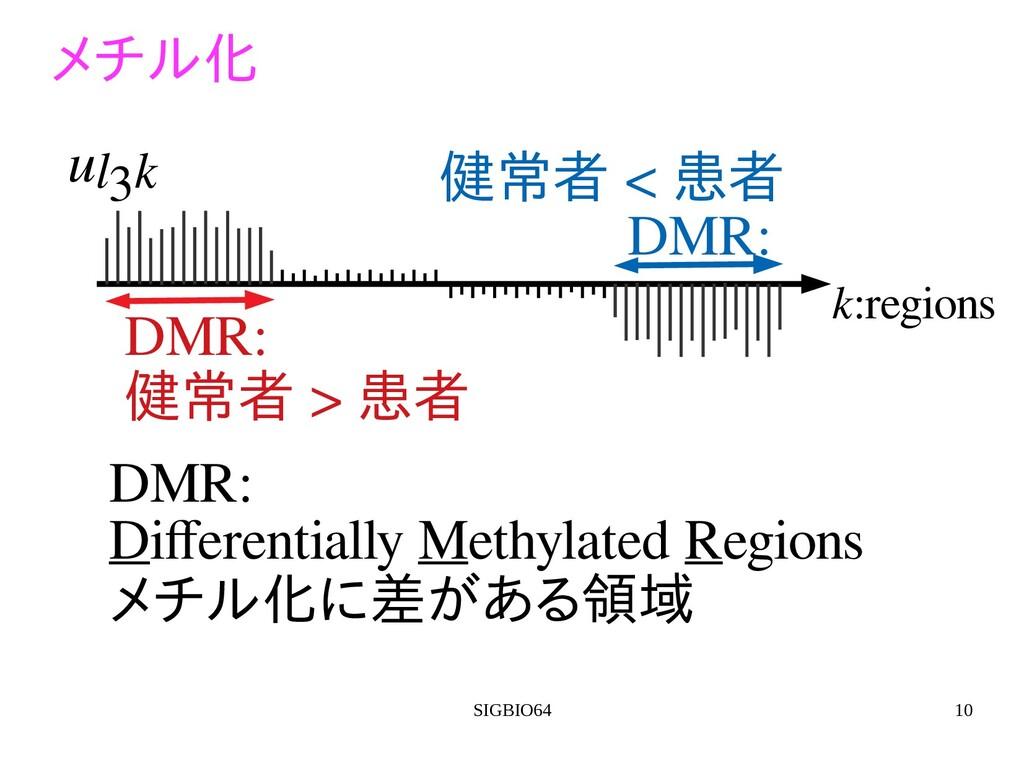 SIGBIO64 10 k:regions ul3k DMR: Differentially ...