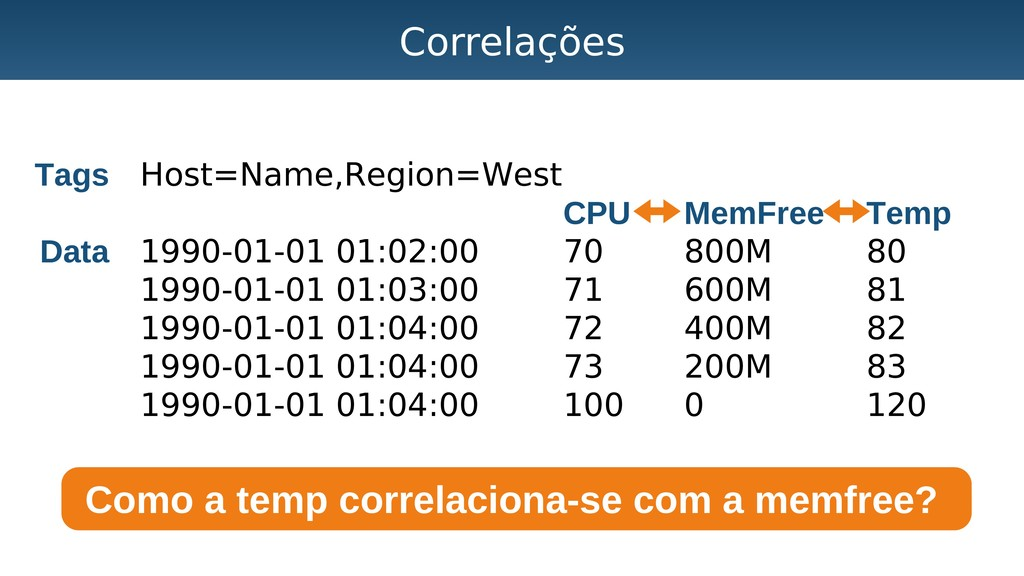 Correlações Como a temp correlaciona-se com a m...