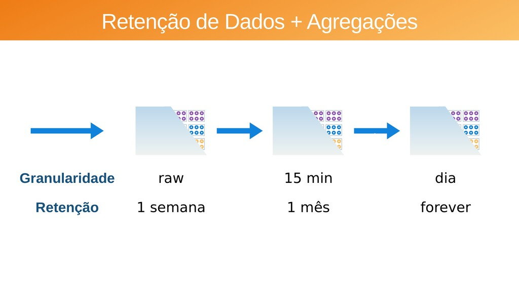 Retenção de Dados + Agregações Granularidade . ...