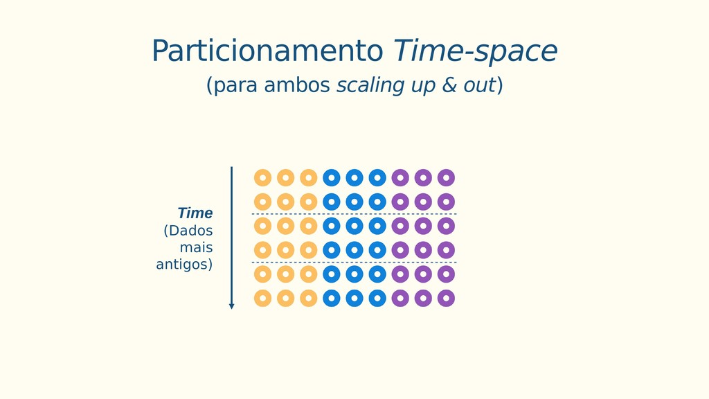 Particionamento Time-space (para ambos scaling ...