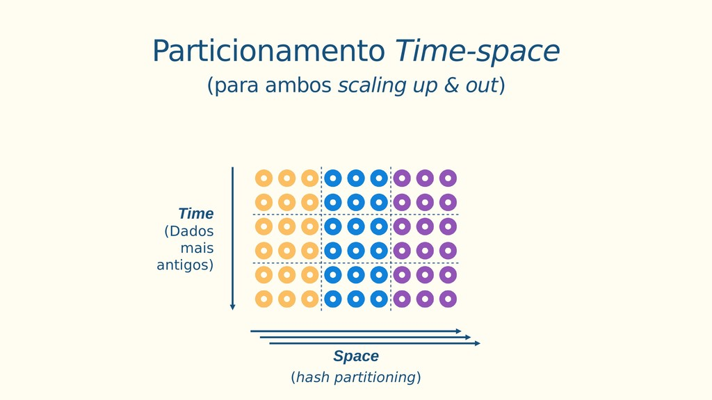 Space Time (Dados mais antigos) (hash partition...