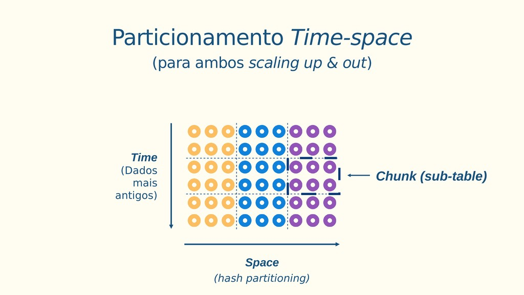Chunk (sub-table) Space Time (Dados mais antigo...