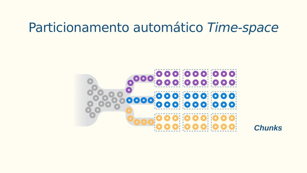 Particionamento automático Time-space Chunks