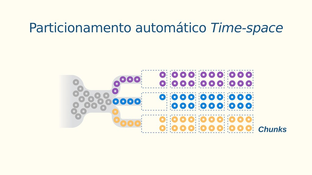 Chunks Particionamento automático Time-space