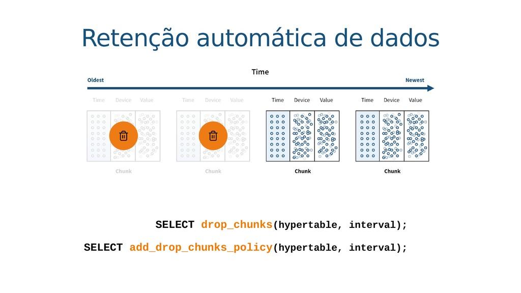 Retenção automática de dados SELECT add_drop_ch...