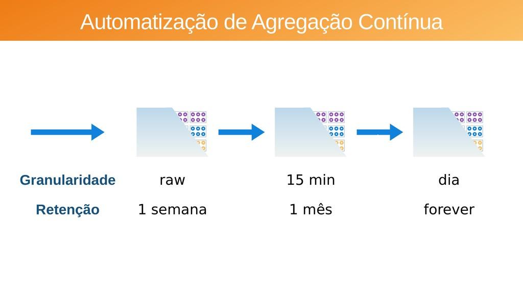 Automatização de Agregação Contínua Granularida...