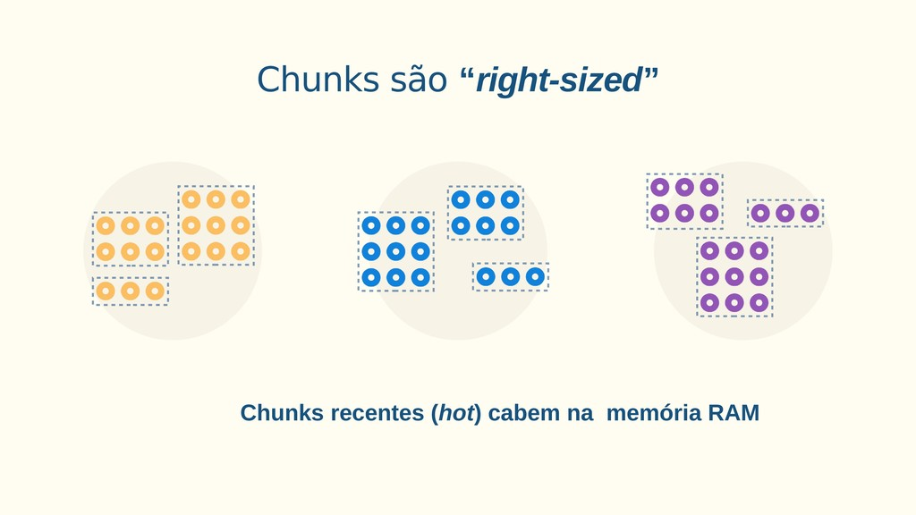 "Chunks são ""right-sized"" Chunks recentes (hot) ..."
