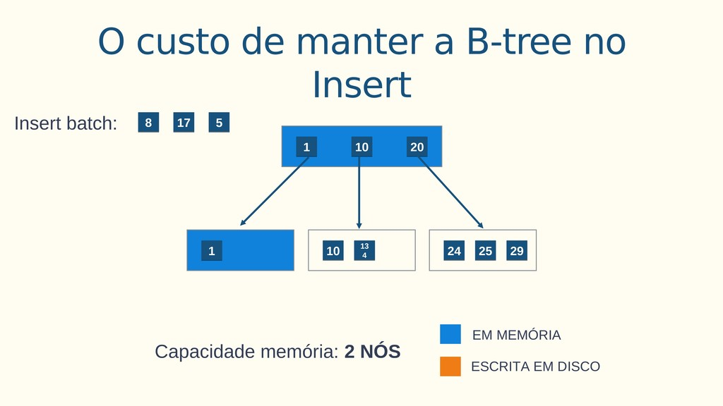 O custo de manter a B-tree no Insert 1 1 20 20 ...