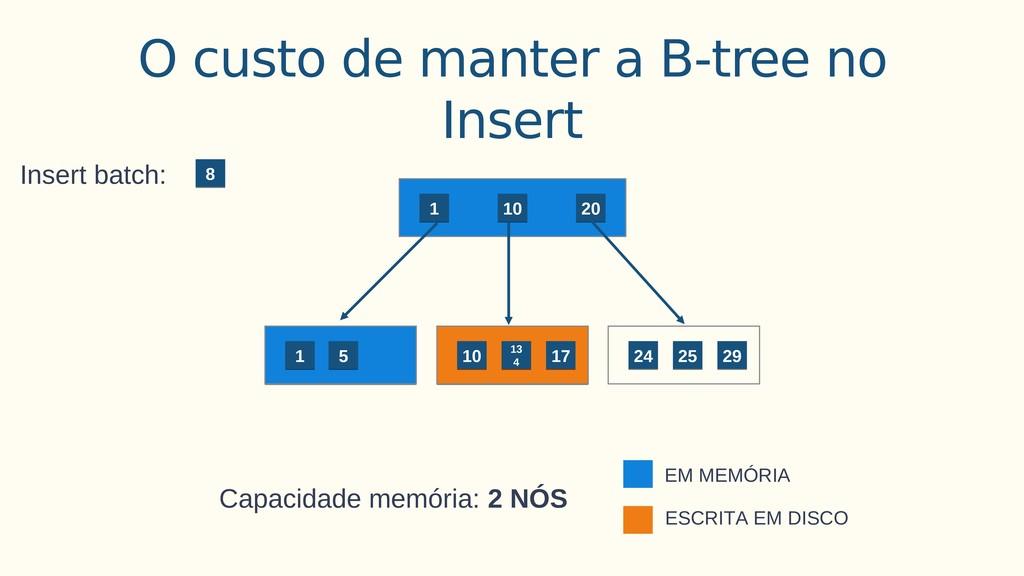 10 10 13 4 13 4 O custo de manter a B-tree no I...