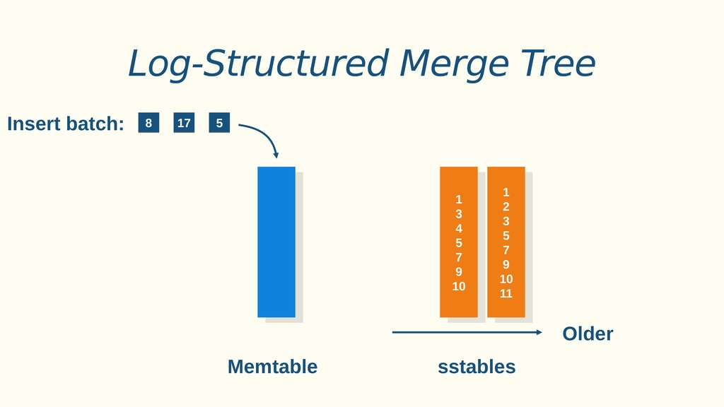 Log-Structured Merge Tree 5 5 Insert batch: 17 ...