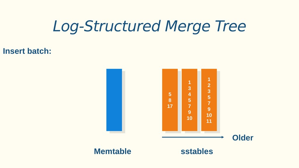 Log-Structured Merge Tree Insert batch: Memtabl...