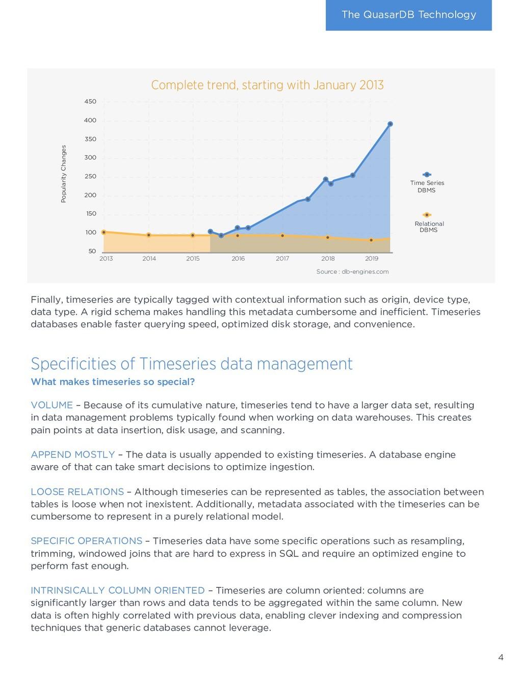 The QuasarDB Technology Complete trend, startin...