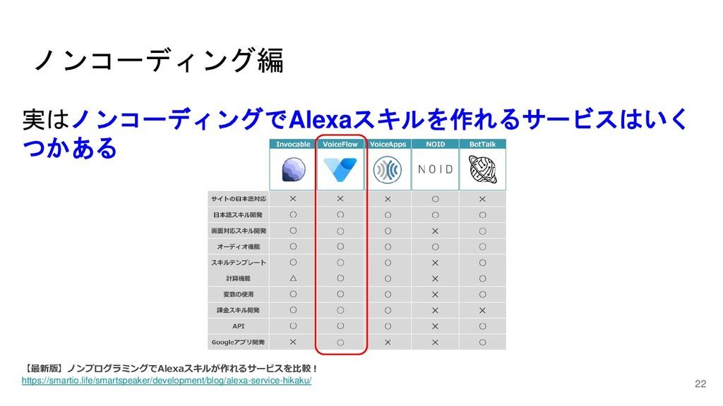 実はノンコーディングでAlexaスキルを作れるサービスはいく つかある 【最新版】ノンプログラ...