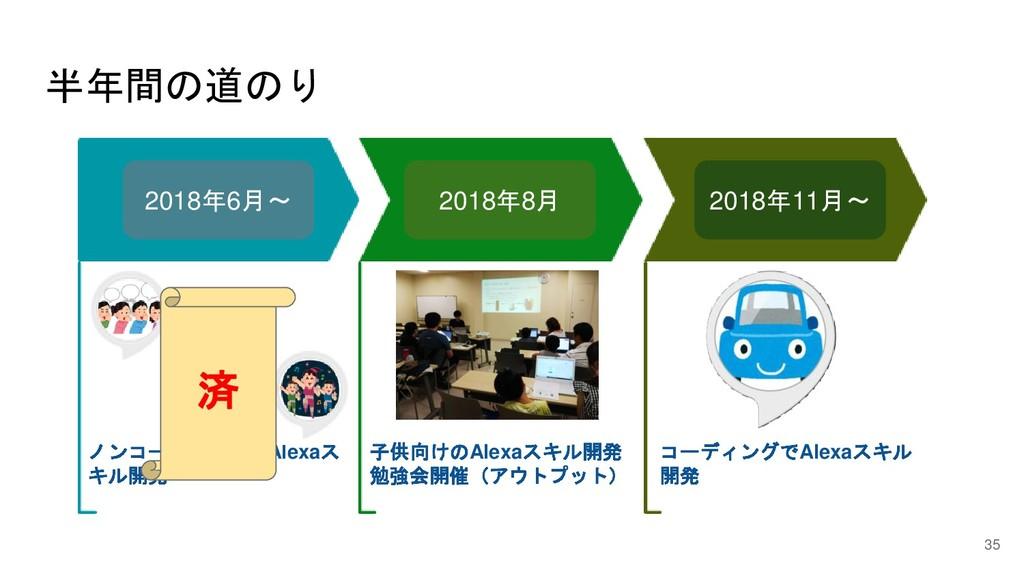 半年間の道のり 35 ノンコーディングでAlexaス キル開発 子供向けのAlexaスキル開発...