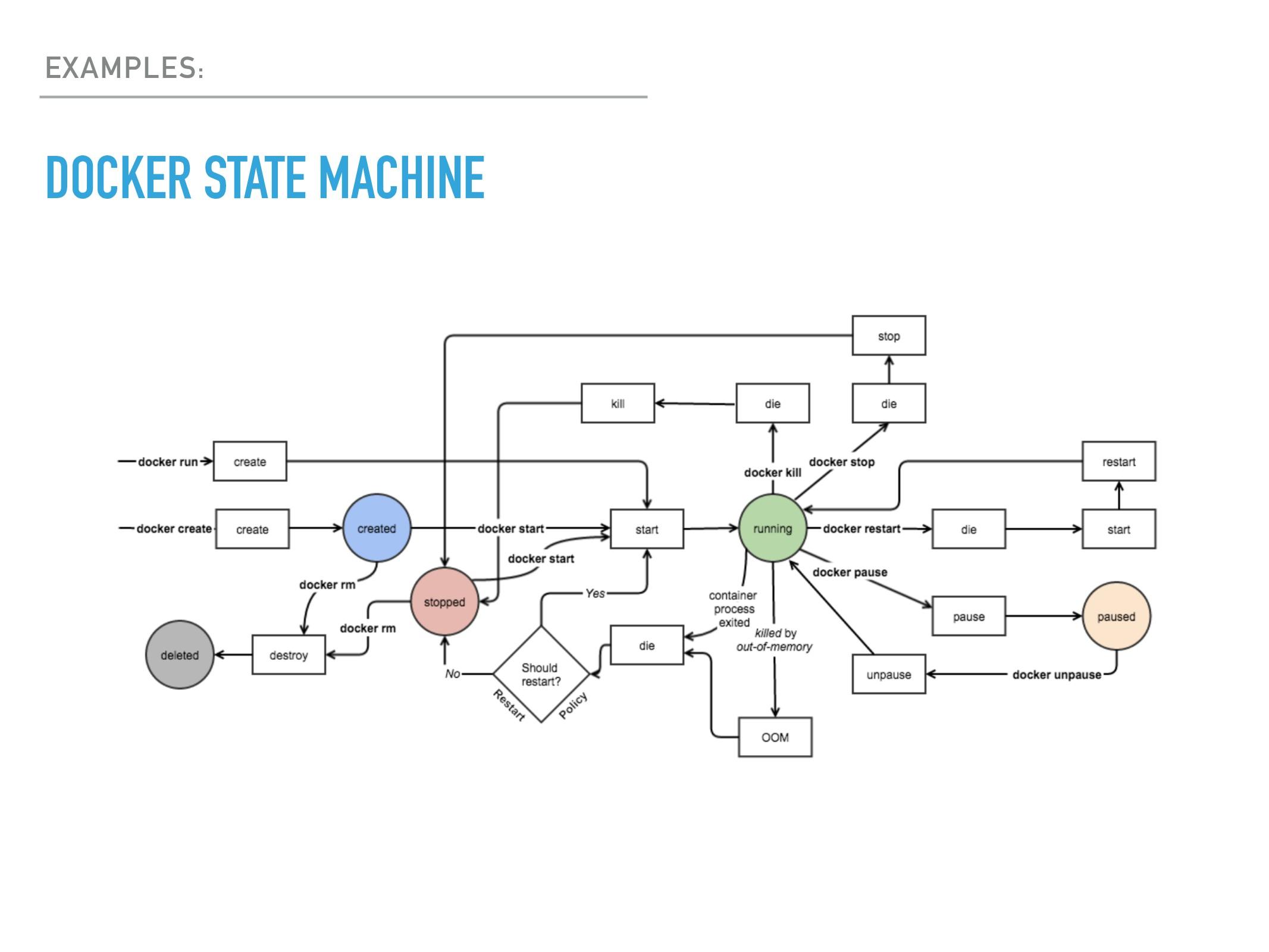EXAMPLES: DOCKER STATE MACHINE